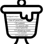 Visual instructions for how to make peach trifle.