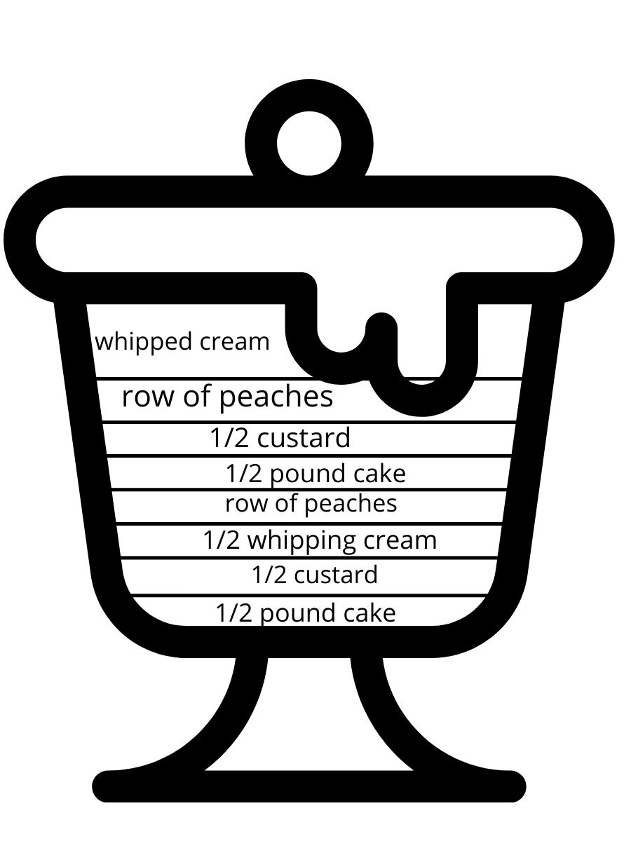 Image of trifle dish showing layers in text.
